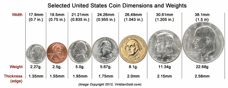 us coins size chart by thereyouknow